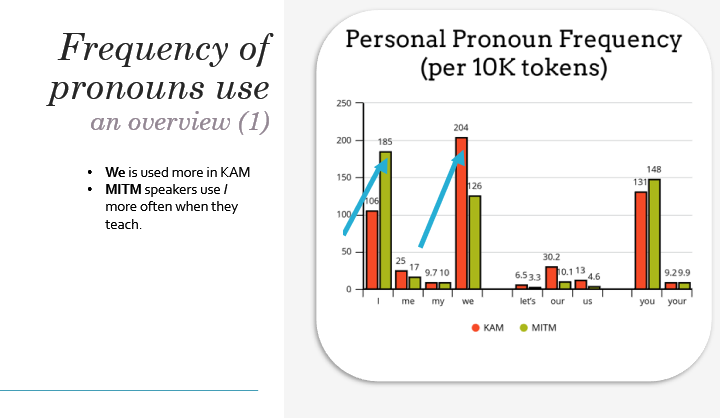 "Chart showing the personal pronoun frequency within math lectures of Khan Academy and MIT. Khan used significantly more ""we"" pronouns and MIT used significantly more ""I"" pronouns. The use of ""you"" was roughly the same for both."